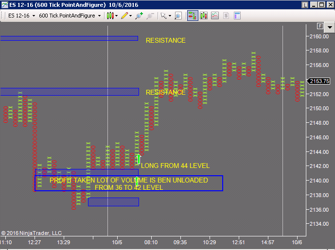 Support and Resistance with Point n Figure